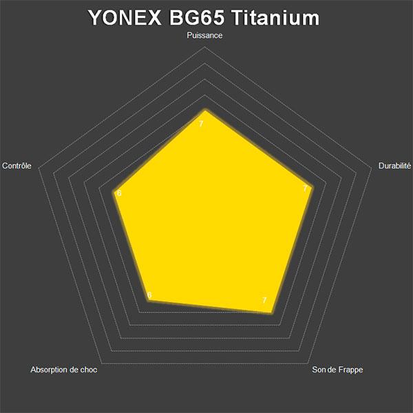 radar bg65ti
