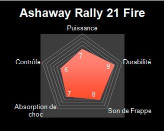 radar ashaway rally 21 fire