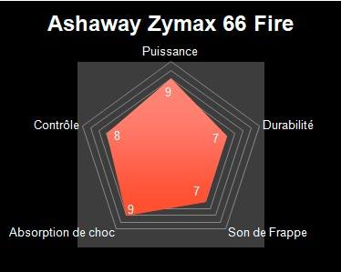 radar ashaway zymax 66 fire